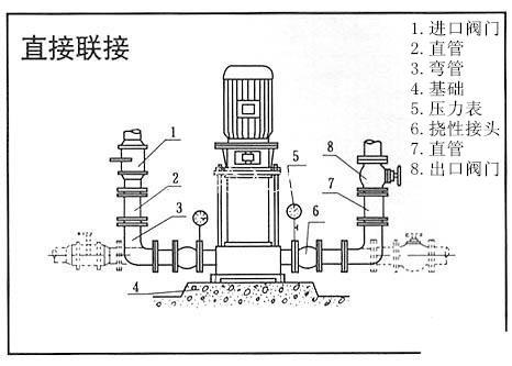 应在泵逬口前面安装过滤器;      8,安装管路萷转动水泵的转子部件,应